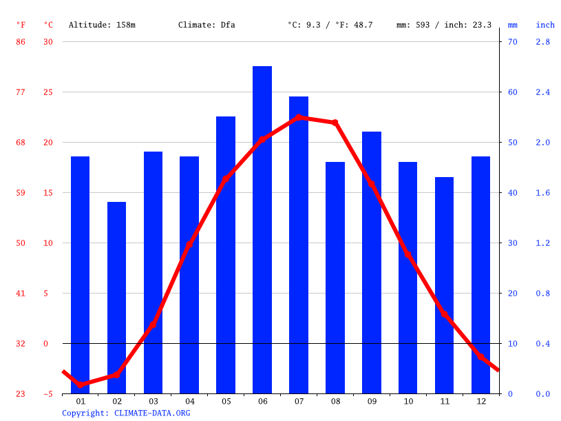 Climate graph // Weather by Month, Poltava