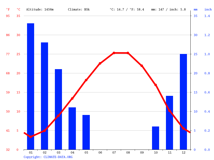 Climate graph // Weather by Month, Maalula