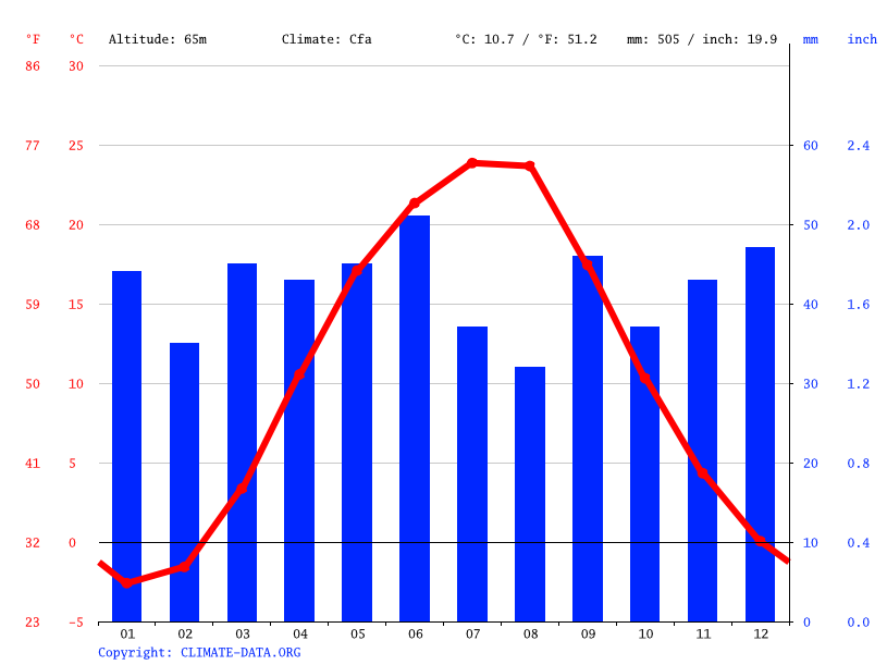 Climograph // Weather by Month, Zaporizhzhia