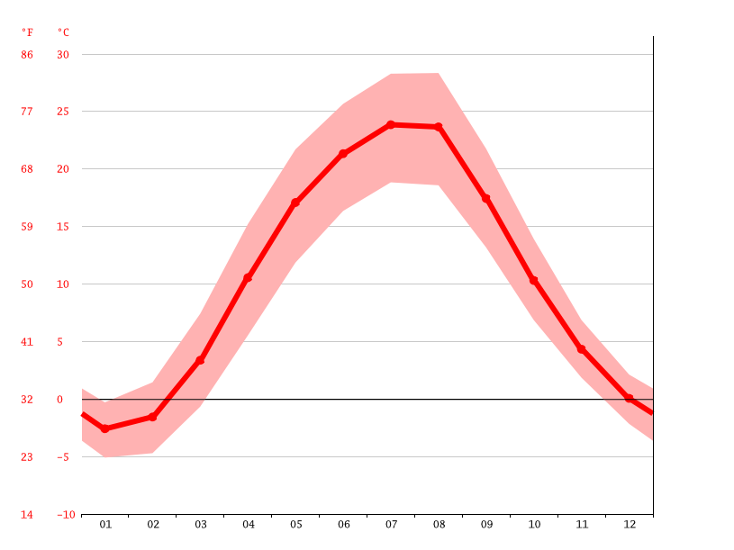 average temperatures, Zaporizhzhia