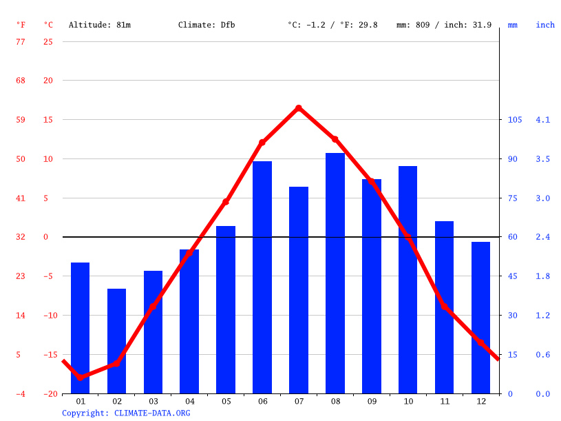 Climate graph // Weather by Month, Усть-Щугор