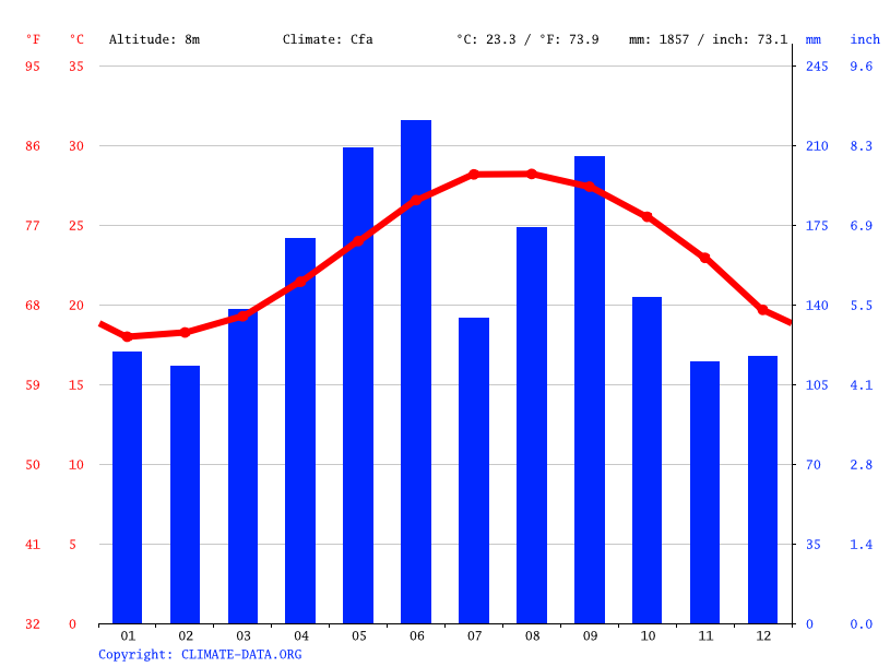 Climate graph // Weather by Month, Zamami