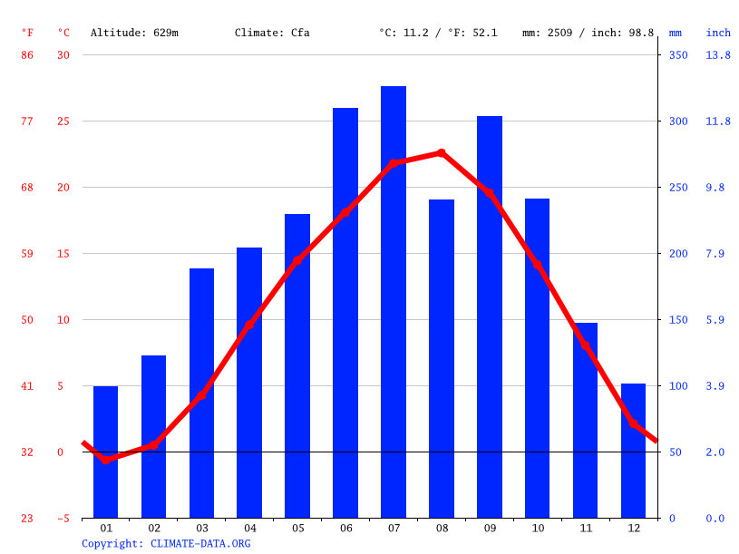 Climate graph // Weather by Month, Toyone