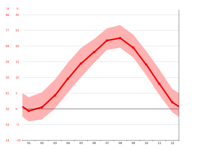 Temperature graph, Toyone