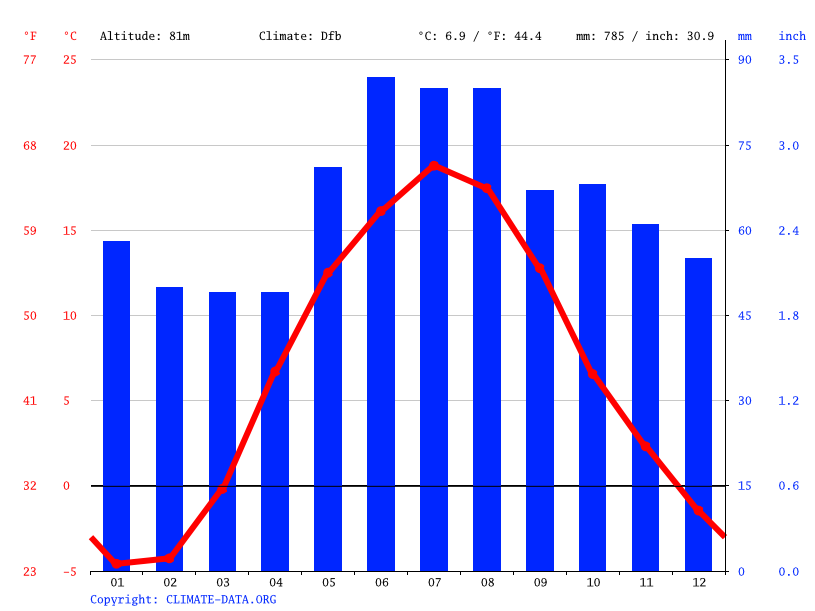 Climate graph // Weather by Month, Jēkabpils