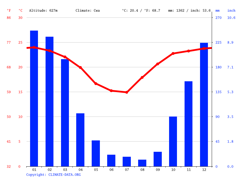Climate graph // Weather by Month, Yacuíba