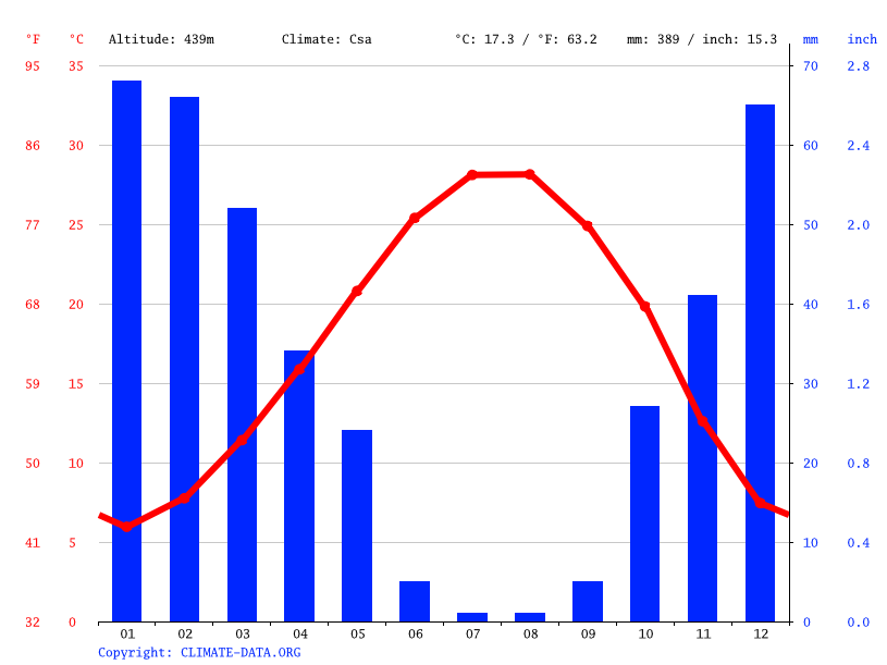Climate graph // Weather by Month, Zahraa
