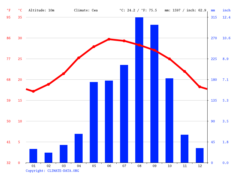 Climate graph // Weather by Month, Thanh Hóa