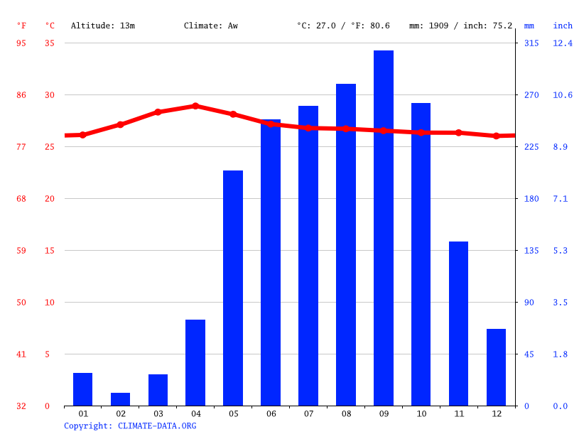 Climate graph // Weather by Month, Ho Chi Minh City