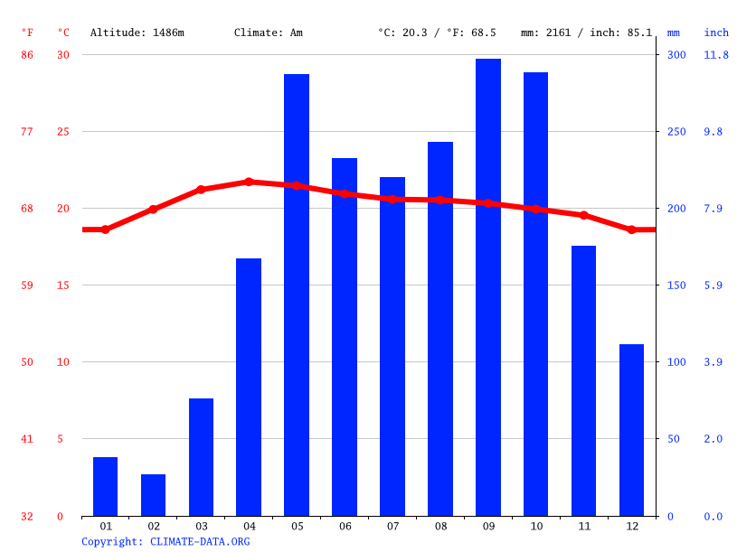 Climate graph // Weather by Month, Dalat