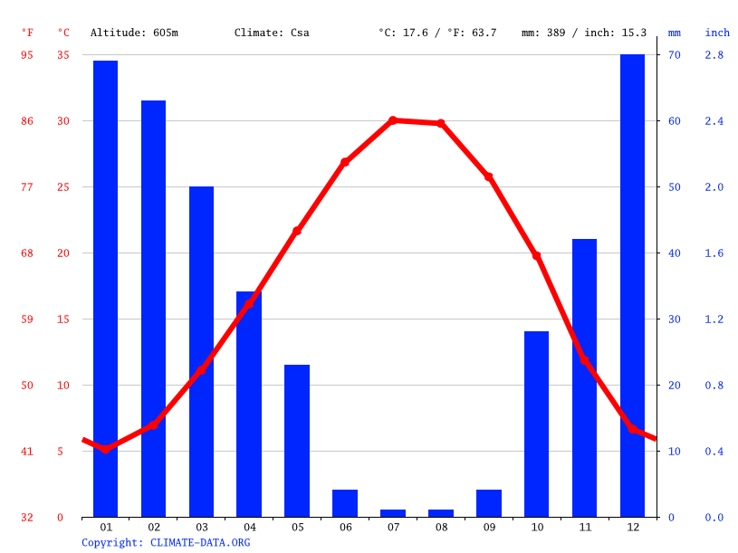 Climate graph // Weather by Month, Bab al Hajar