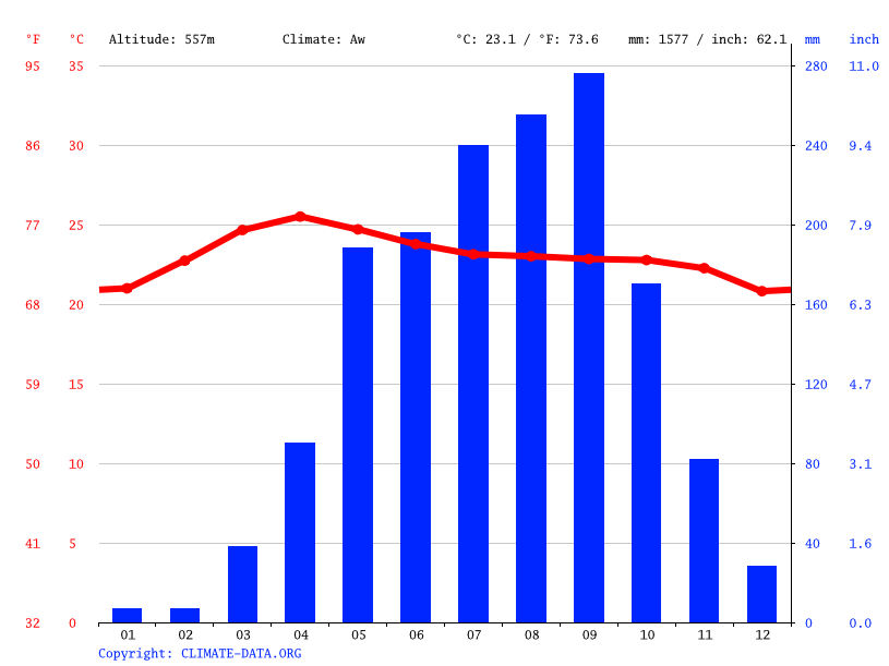 Climate graph // Weather by Month, Kon Tum