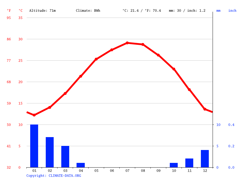 Climate graph // Weather by Month, Eilat