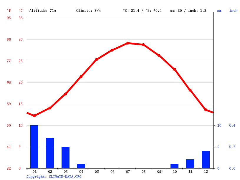 Climate graph, Eilat