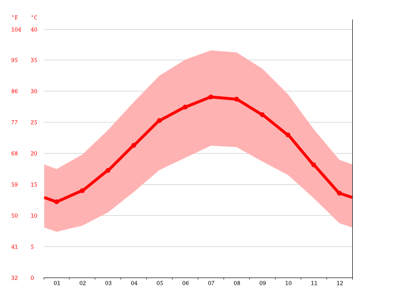 Temperature graph, Eilat