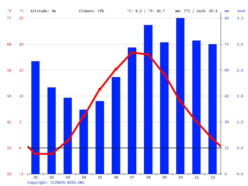 Climate graph // Weather by Month, Liepāja