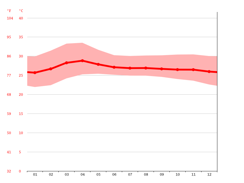 Temperature graph, Long Xuyen