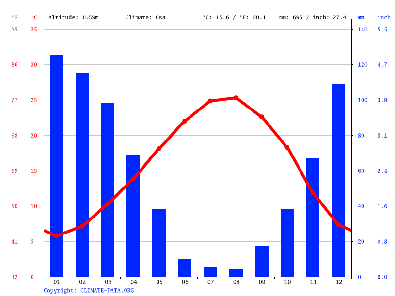 Climate graph // Weather by Month, Slinfah