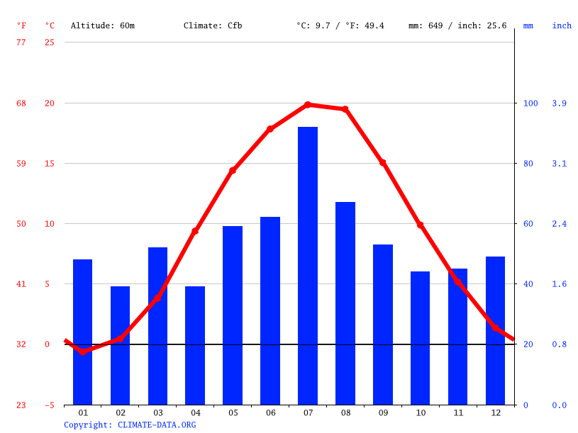 Climate graph // Weather by Month, Poznań