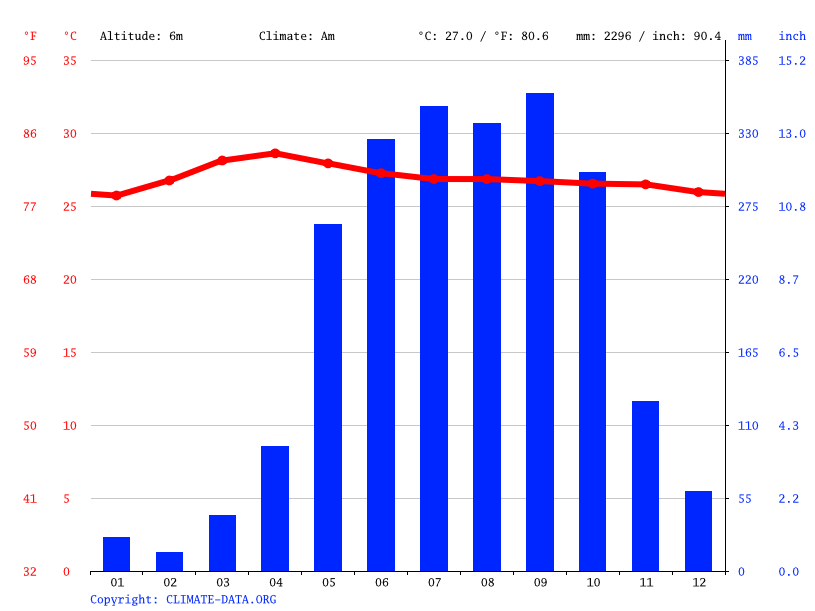 Climate graph // Weather by Month, Rạch Giá