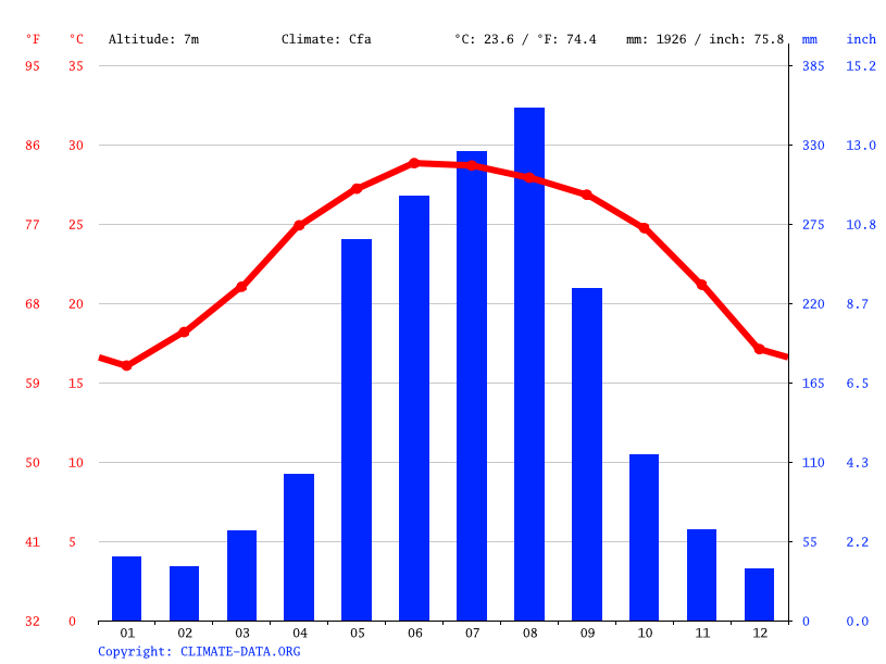 Climate graph // Weather by Month, Bắc Ninh