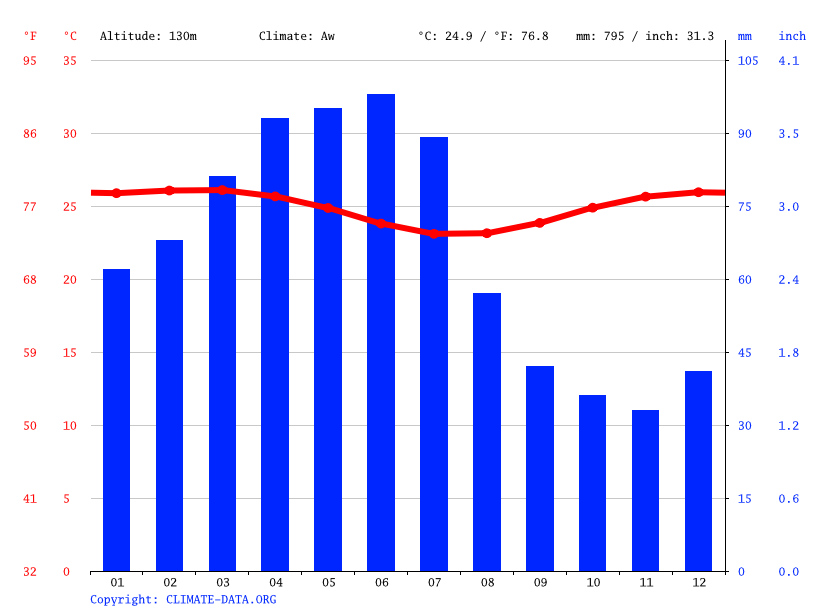 Climate graph // Weather by Month, Lagoa do Carro