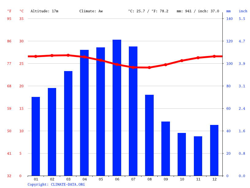 Climate graph // Weather by Month, Itapissuma