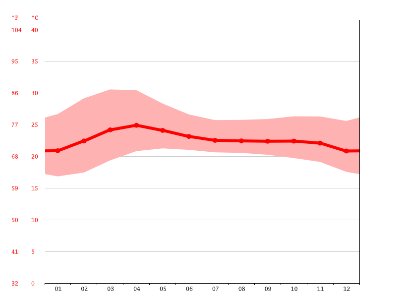 Temperature graph, Pleiku