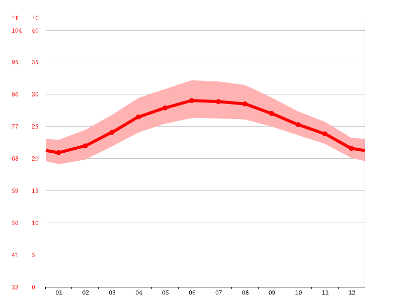 Temperature graph, Hue