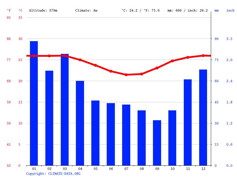 f39c0aa24 Clima Baixa Grande: Temperatura, Tempo e Dados climatológicos Baixa ...