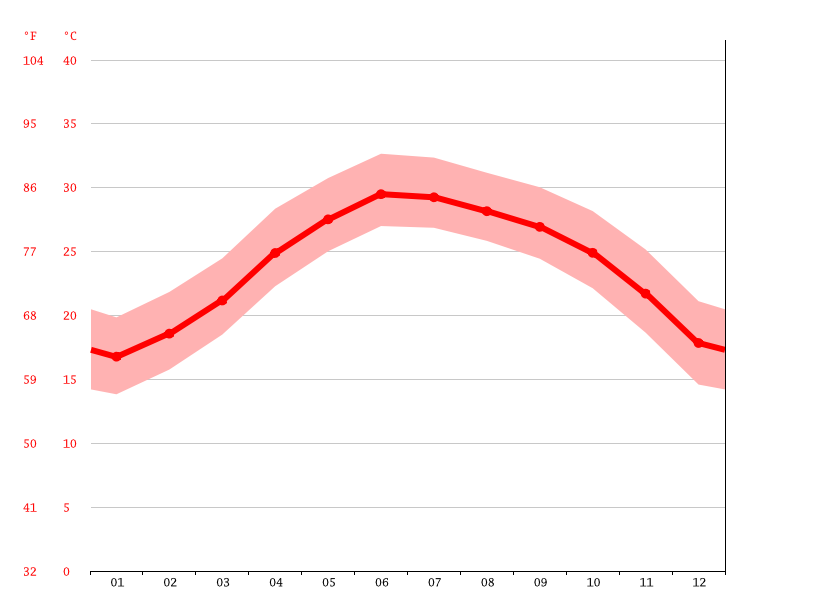 Temperature graph, Nam Định