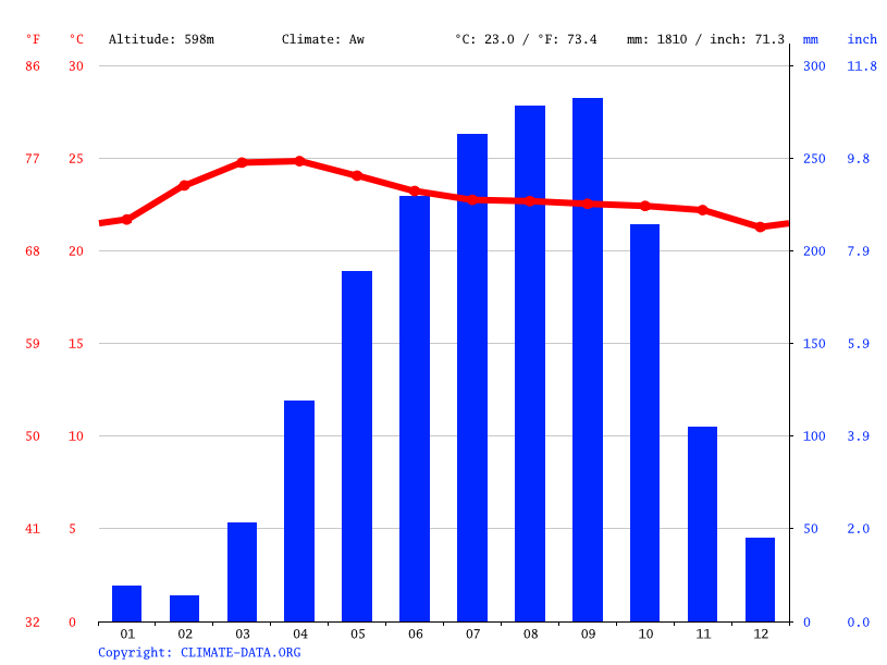 Climate graph, Gia Nghĩa