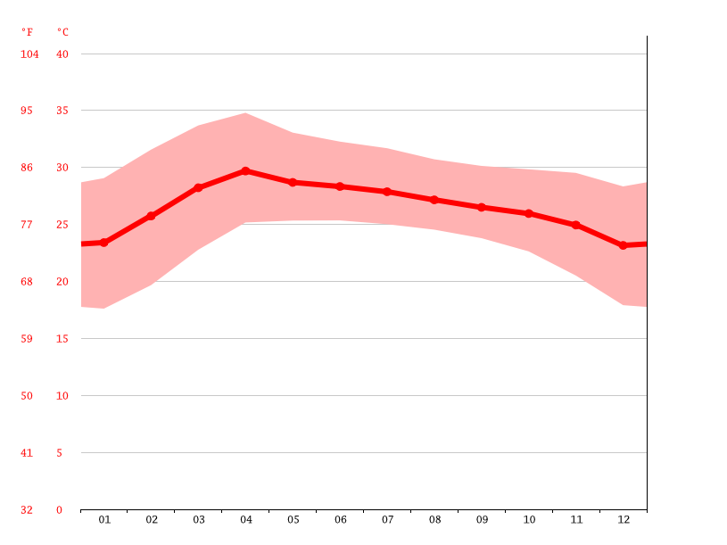 Temperature graph, Khon Kaen