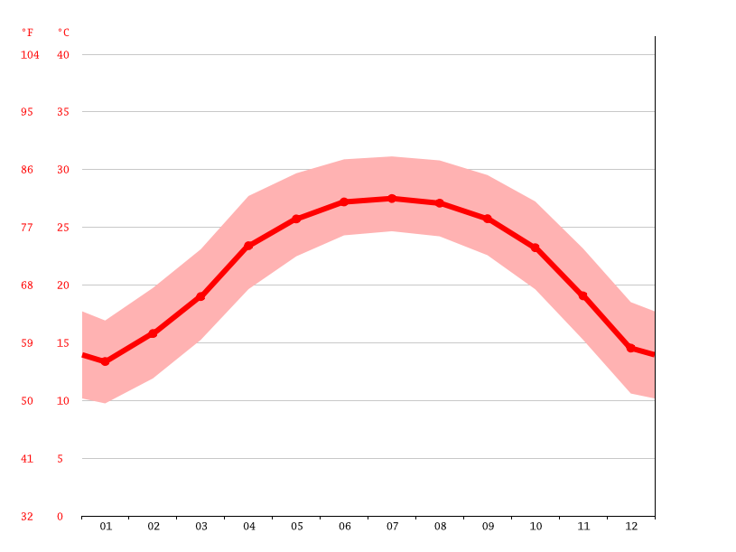 Temperature graph, Chongzuo