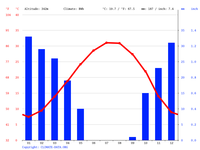 Climate graph // Weather by Month, al-Thawrah