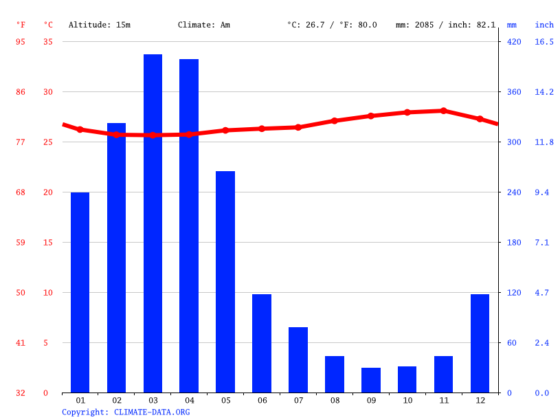 Climate graph // Weather by Month, Belém