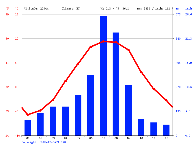 Climate graph // Weather by Month, Zhangmu
