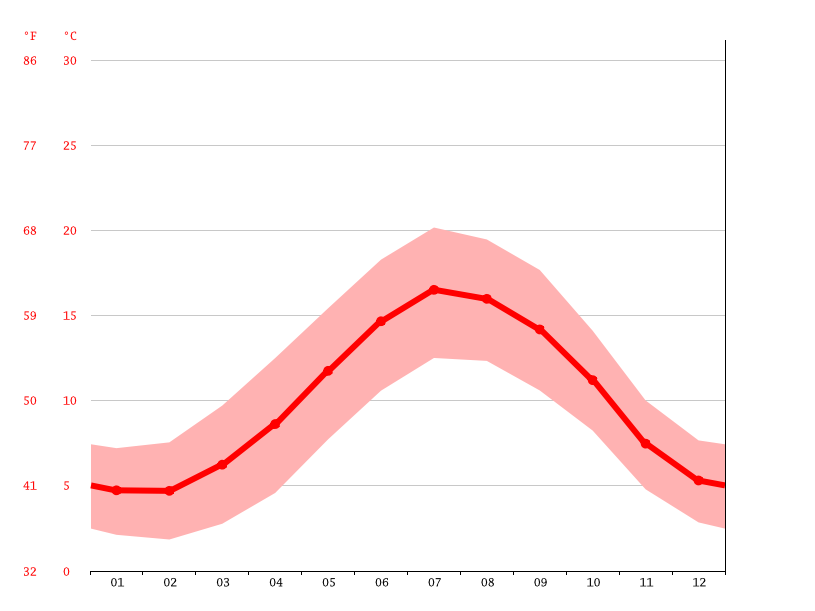 Temperature graph, East Woodlands