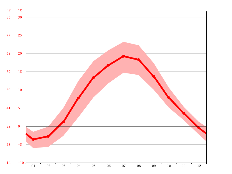 average temperature, Kaunas