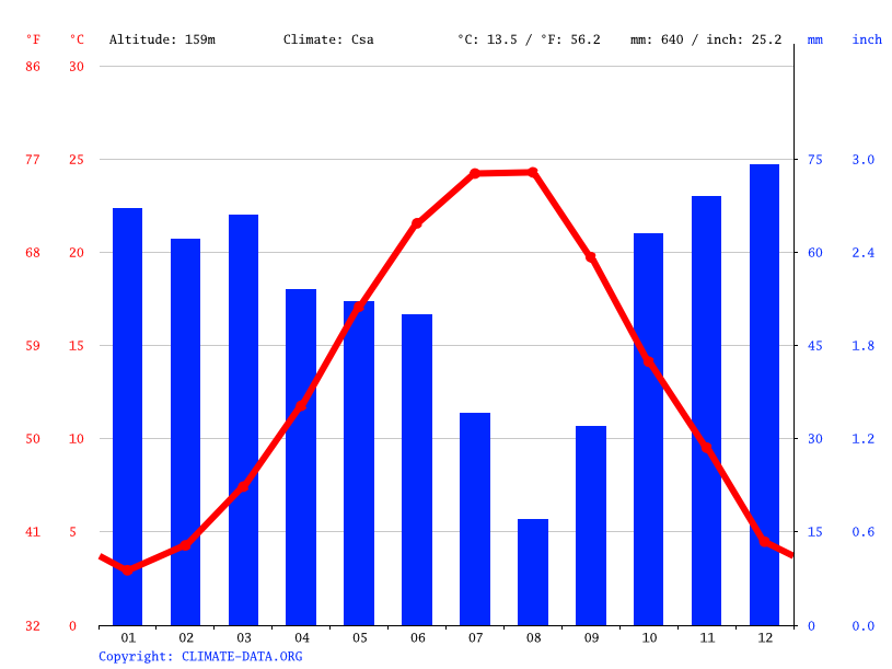 Climate graph // Weather by Month, Kavaklı