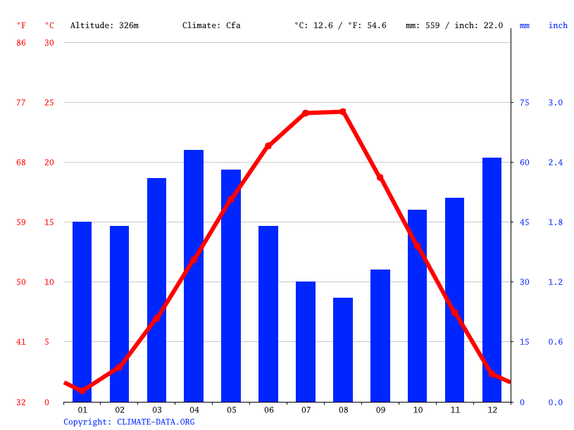 Climate graph // Weather by Month, Kumanovo