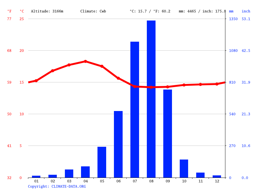Climate graph // Weather by Month, Buyit Ras