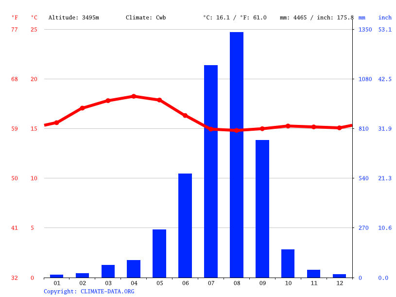 Climate graph // Weather by Month, Gich