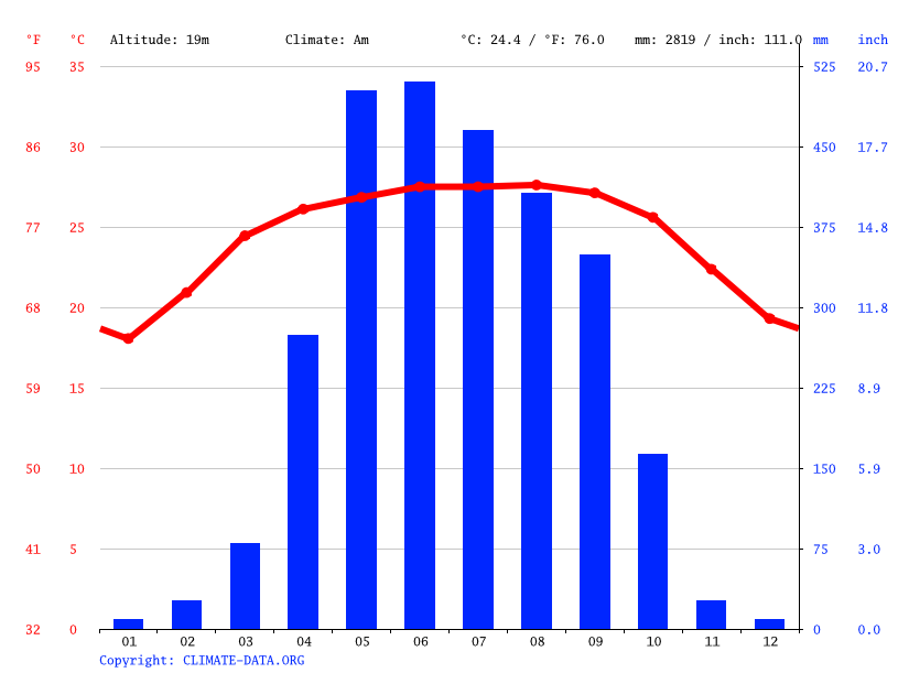 Climate graph // Weather by Month, Mymensingh