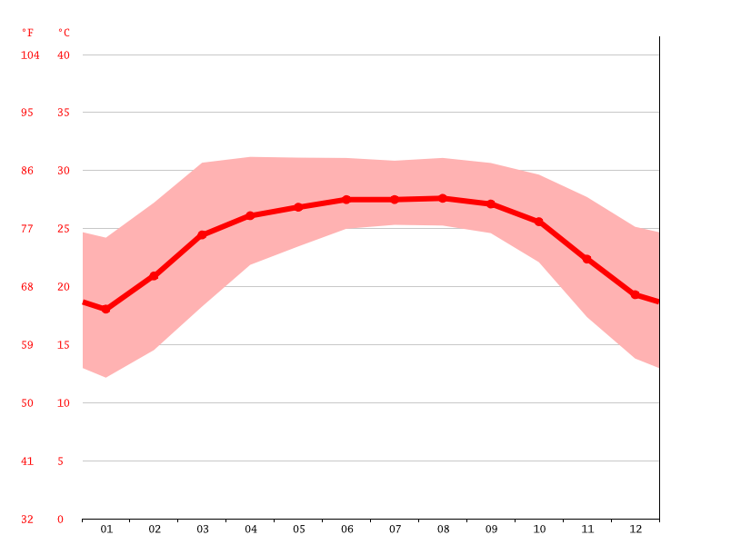 Temperature graph, Mymensingh
