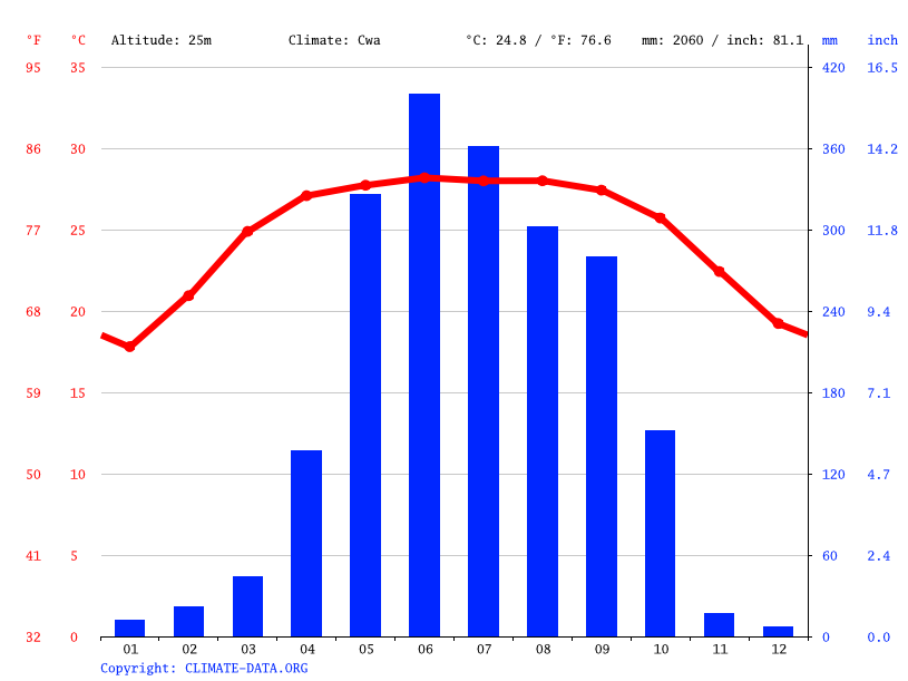 Climate graph // Weather by Month, Bogra