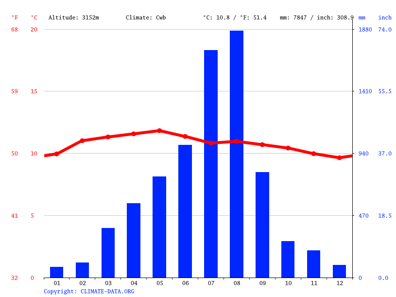 Climate graph // Weather by Month, Ambiko