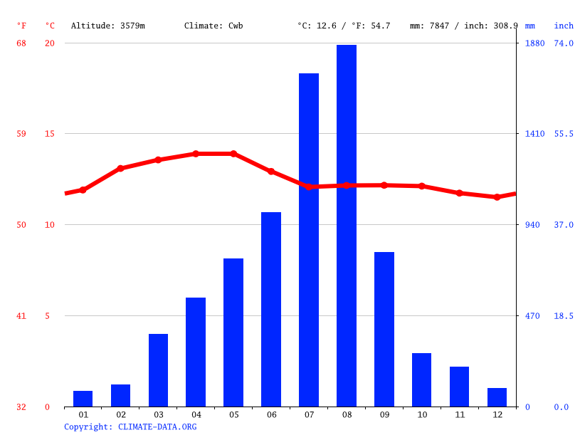 Climate graph // Weather by Month, Arquaziye