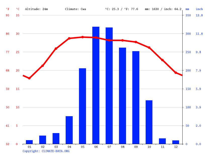 Climate graph // Weather by Month, Rajshahi