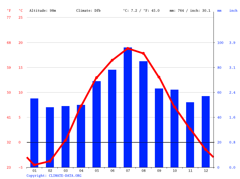Climate graph // Weather by Month, Vilnius